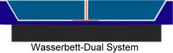 Wasserbettmatratzen Dual Systeme